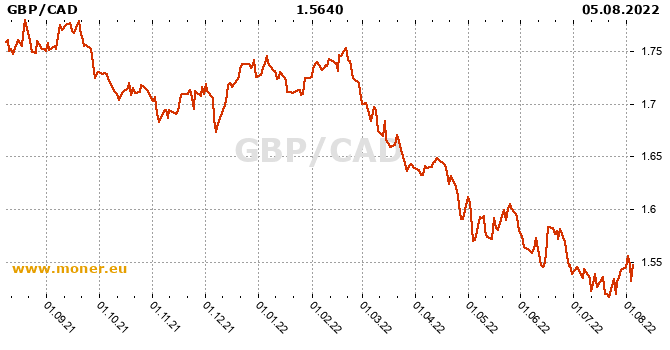 British pound / Canadian Dollar  history chart