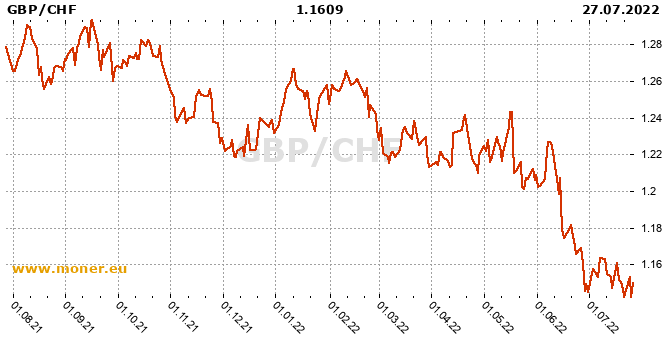 Gbp Chf Forex History