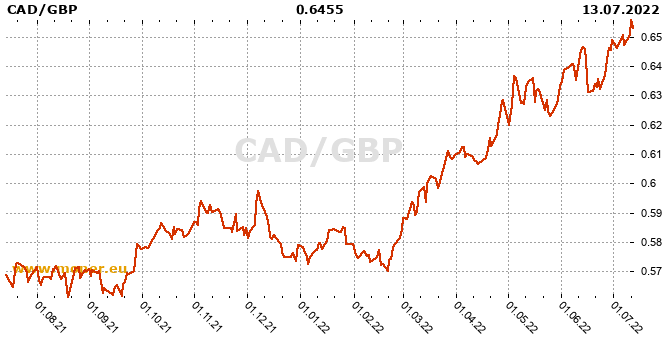 Canadian Dollar  / British pound history chart